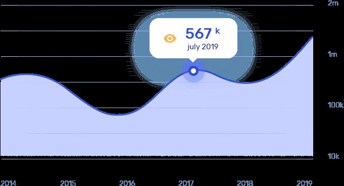 Traffic Chart Mockup Image